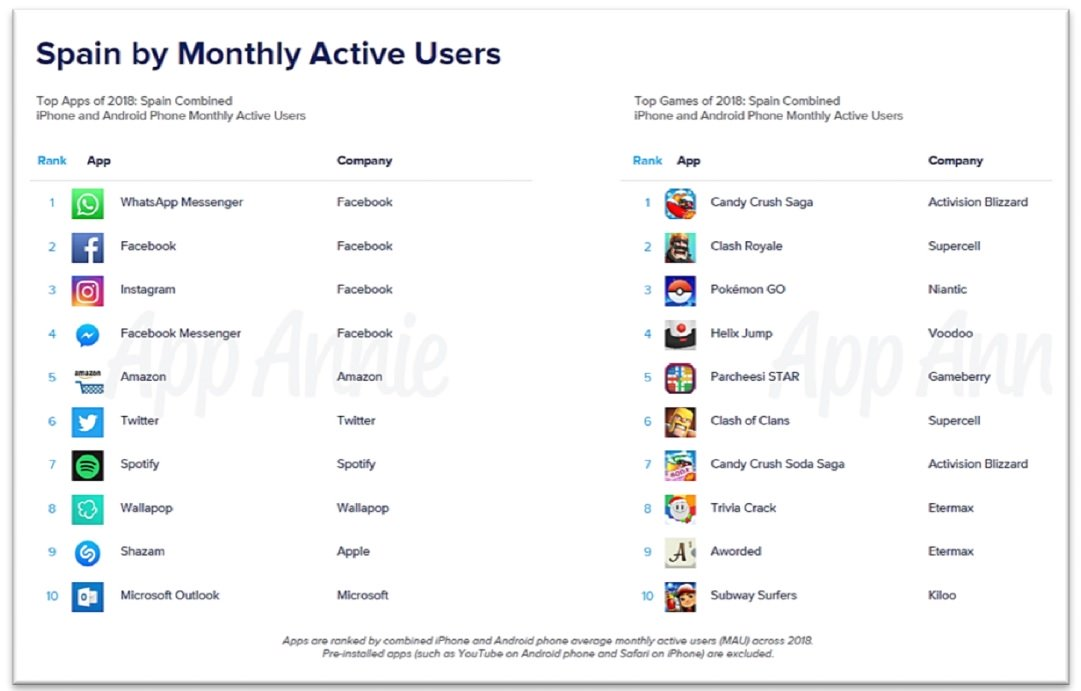 Aplicaciones más utilizadas 2018